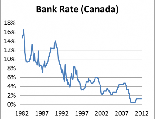 Bank of Canada leaves the key rate unchanged